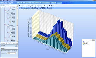 Data analyzer2