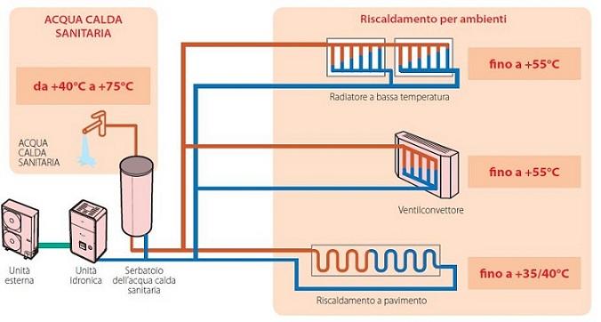 Estia 4 toshiba clima for Pex sistema di riscaldamento ad acqua calda